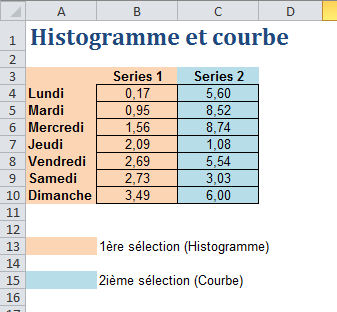 Histogramme et courbe Excel